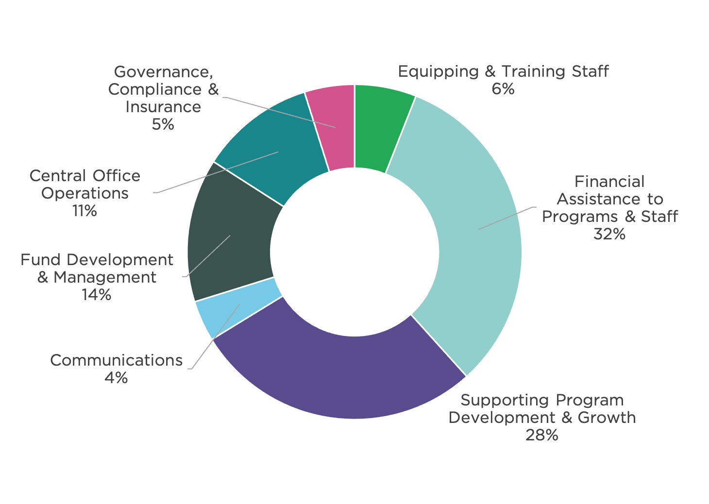 Pie chart of operating expenses split into seven categories